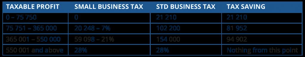 Company Tax 2