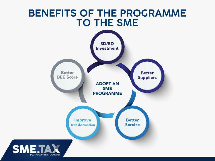 sme.tax-adopt-an-sme-presentation_page_12